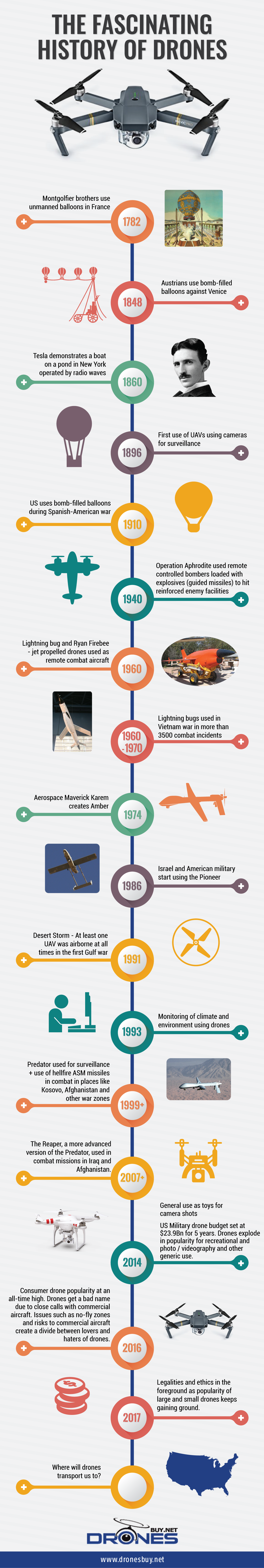 History of drones infographic